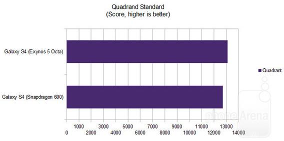 Galaxy S4 Octa vs. Galaxy S4 Snapdragon 600