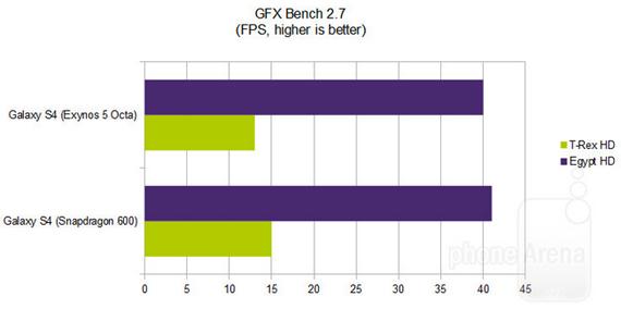 Galaxy-S4 Octa vs Snapdragon 600 benchmarks