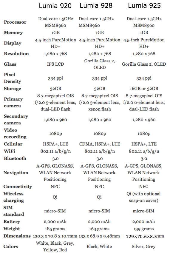Lumia 920 vs 928 vs 925