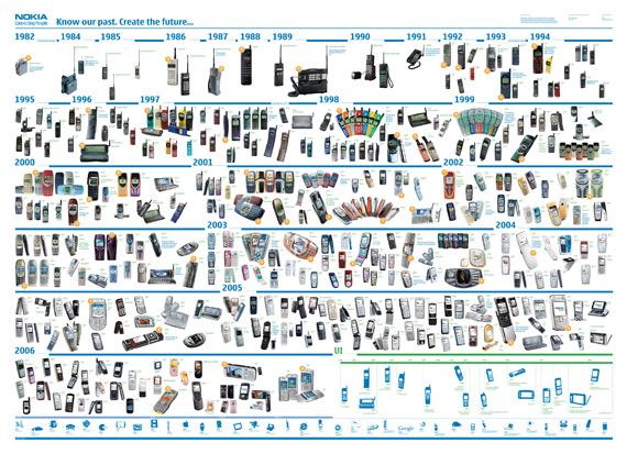 Nokia 1982-2006