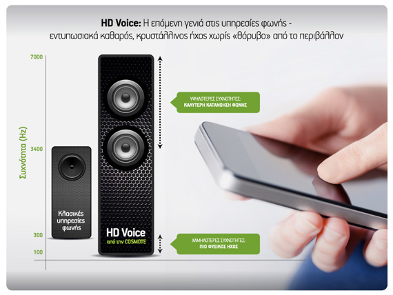 COSMOTE HD Voice