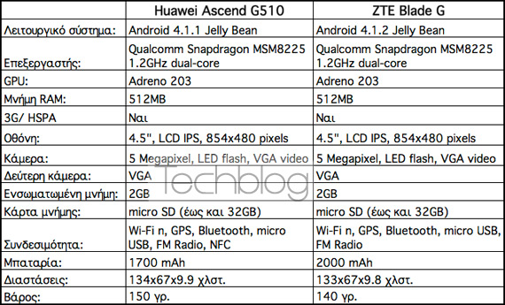 Huawei Ascend G510 vs ZTE Blade G specifications