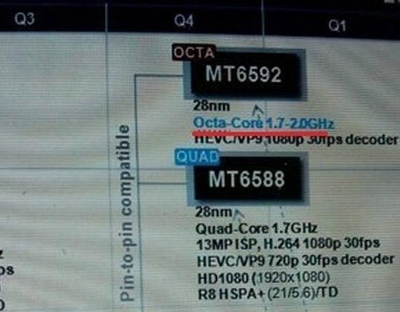 MediaTek MT6592 2GHz