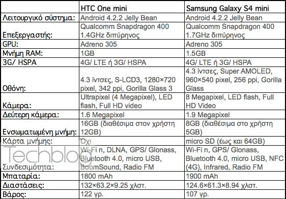 HTC One mini ή Samsung Galaxy S4 mini