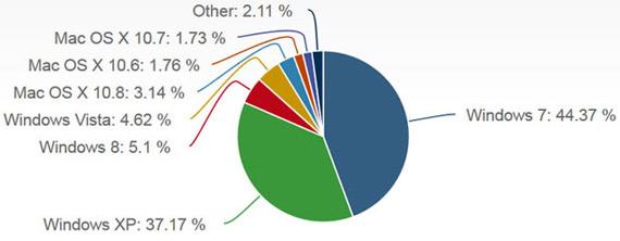 net applications june 2013 stats