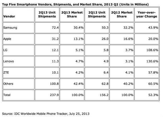 Samsung, Πουλά τα διπλάσια smartphones από την Apple