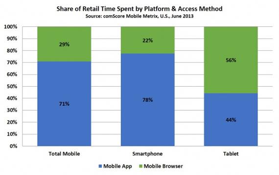 ComScore, Πιο πιθανές οι αγορές μέσω κινητού