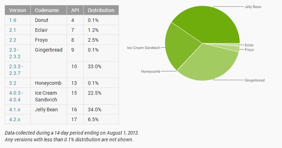Jelly Bean, Εγκατεστημένο στο 40% των Android smartphones