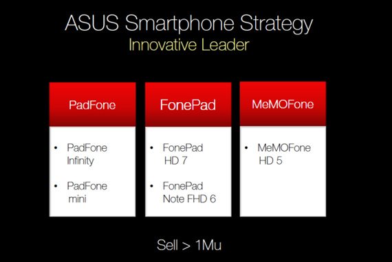 Asus, Ετοιμάζει Nexus 10, Padfone mini και όχι μόνο