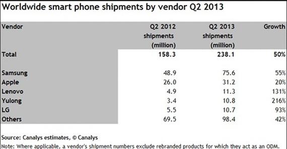 Ποια είναι η μεγαλύτερη αγορά smartphones στον κόσμο;