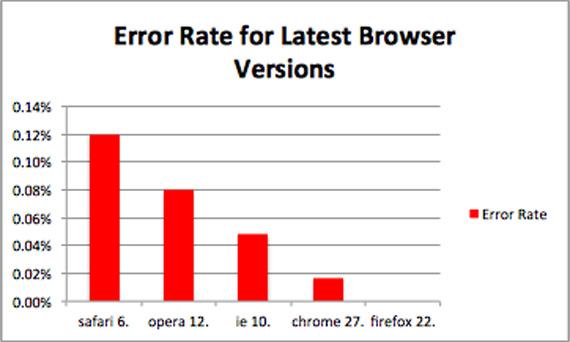 Sauce Labs, Ποιος browser κρασάρει περισσότερο;