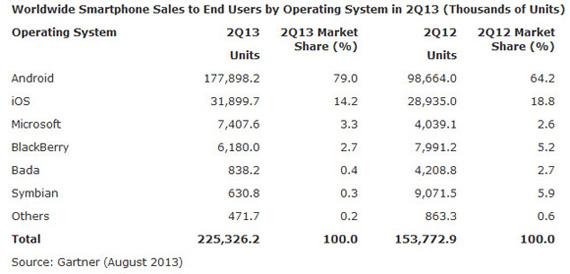 Gartner, Τα smartphones κυριαρχούν εξαιτίας του Android