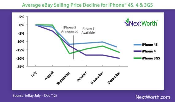 NextWorth, Η πιο καλή ώρα να πουλήσεις το iPhone είναι τώρα