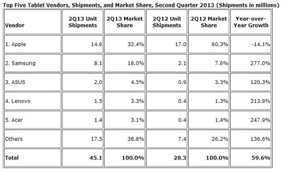 Tablets, Μικρή πτώση στις παγκόσμιες πωλήσεις
