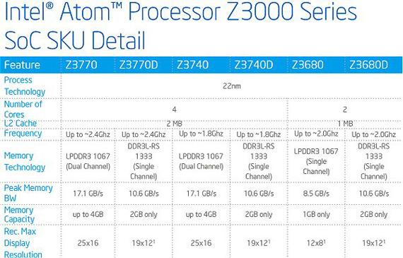 Intel Atom Z3000 chart
