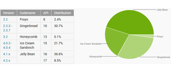 Jelly Bean, Βρίσκεται στο 45% των Androids