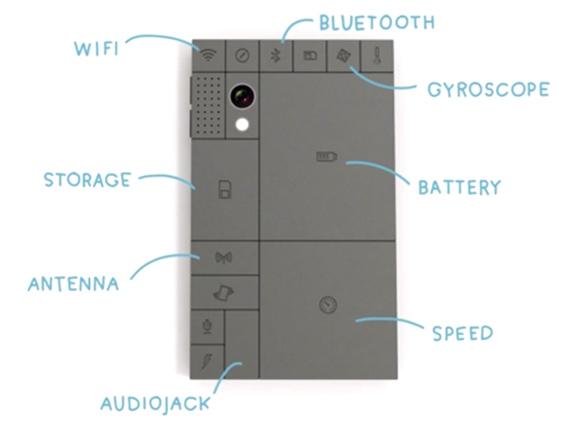 Phonebloks, Μια έξυπνη ιδέα για ένα ευέλικτο κινητό