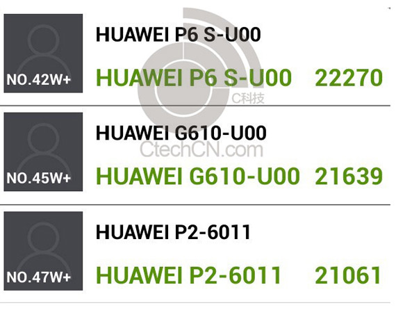 Huawei Ascend P6S benchmarks