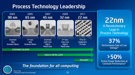 Intel ARM chips