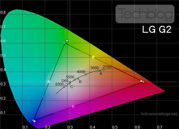 LG G2 χρωματικό τρίγωνο