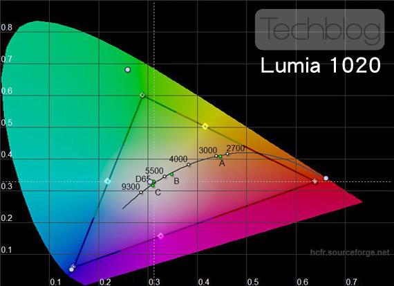 Nokia Lumia 1020 χρωματικό τρίγωνο