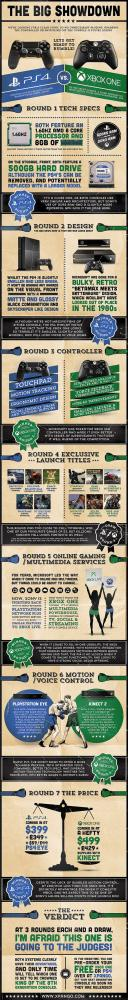 PS4 vs Xbox One infographic