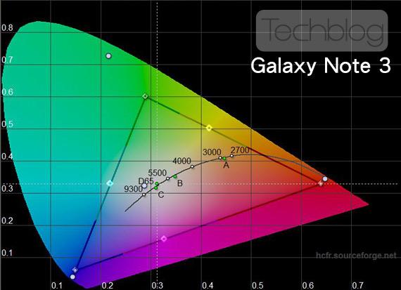 Samsung Galaxy Note 3 χρωματικό τρίγωνο