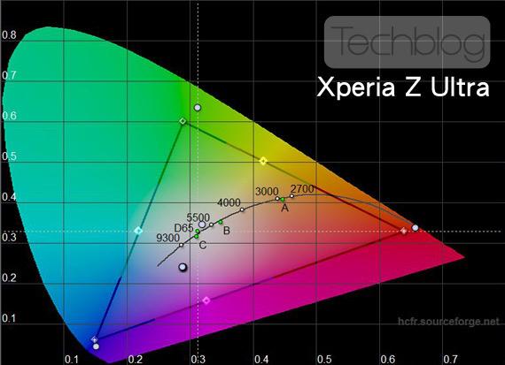 Sony Xperia Z Ultra χρωματικό τρίγωνο