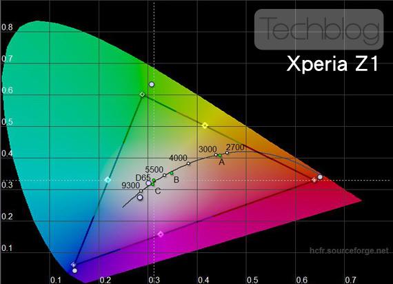 Sony Xperia Z1 χρωματικό τρίγωνο