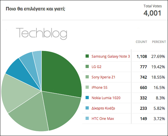 Techblog poll high-end smartphones 2013
