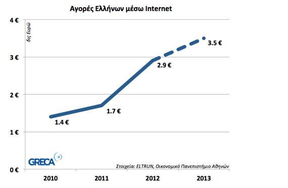 agores ellinon meso internet graph