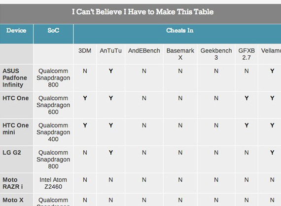 benchmarks cheat chart