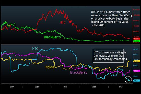 HTC, Χάνει μεγάλο μέρος της αξίας της