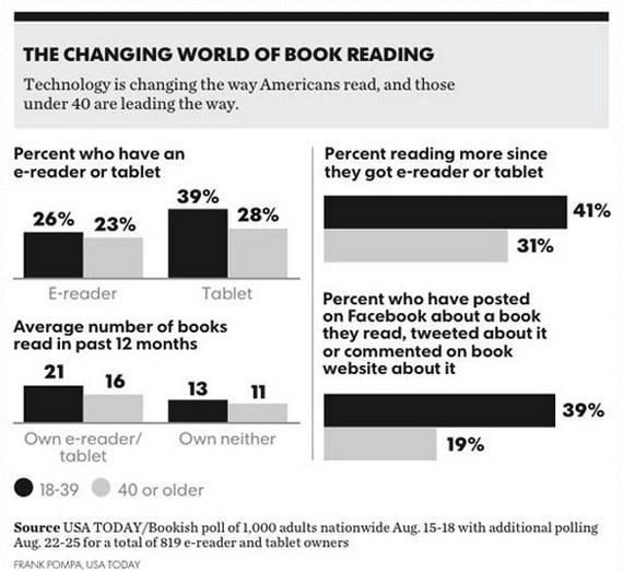 Τα tablets ενισχύουν την ανάγνωση βιβλίων
