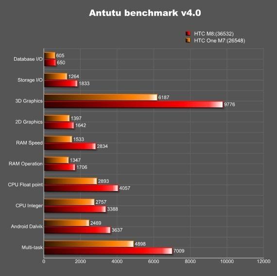 AnTuTu HTC M8 vs HTC M7