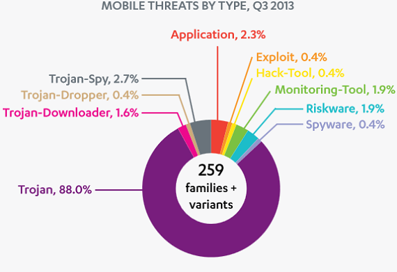 F-Secure Report Q3 2013