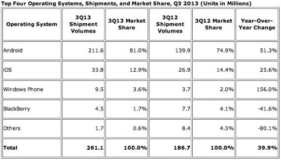 IDC Market Q3 2013