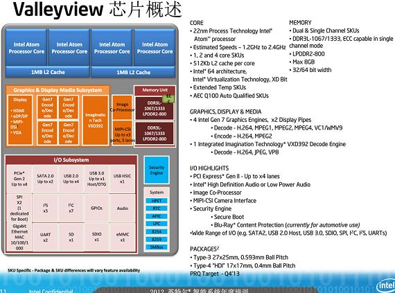 Intel Atom ValleyView