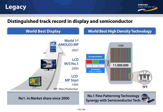 Leaked Samsung CEO presentation
