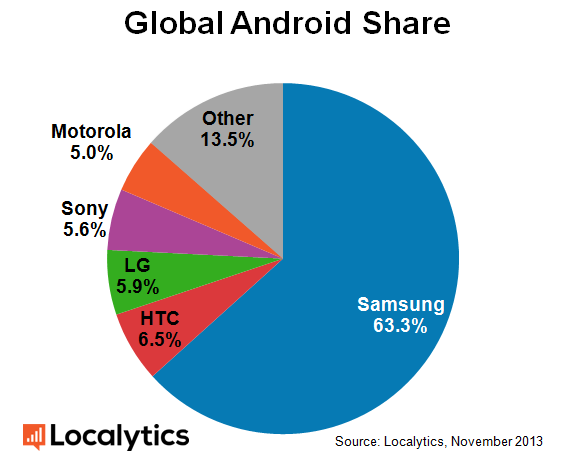 Localystics Android Research