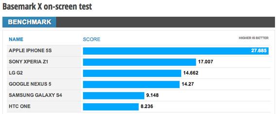 Nexus 5 Basemark benchmark