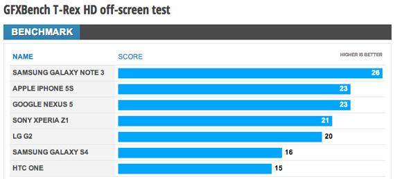 Nexus 5 GFXBench benchmark
