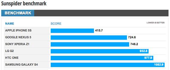 Nexus 5 Sunspider benchmarks