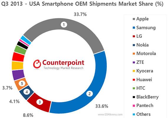 Nokia 4th sales USA