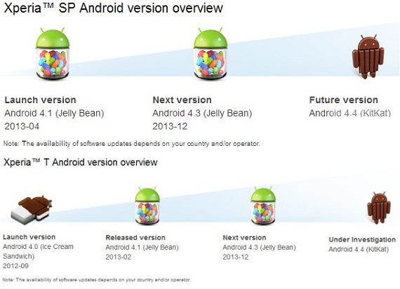 Sony Xperia SP Android 4.4