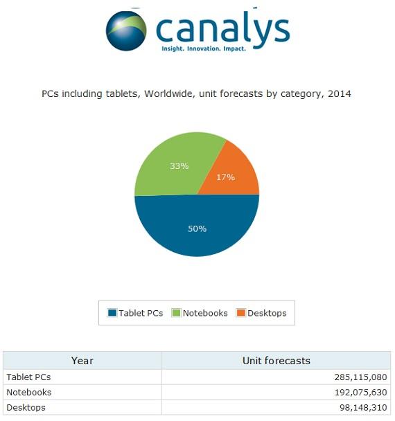 Tablet Market Canalys