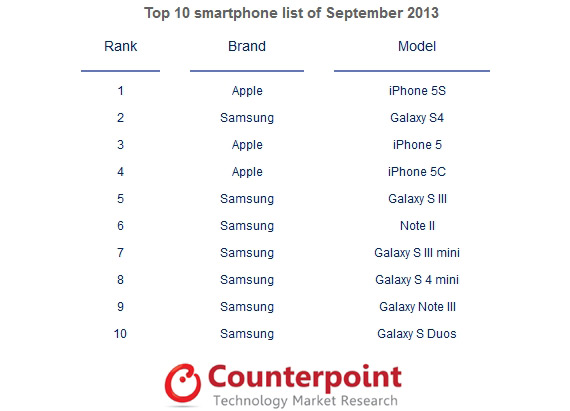 Top 10 smartphones Counterpoint September 2013