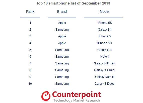 Top 10 smartphones Counterpoint September 2013