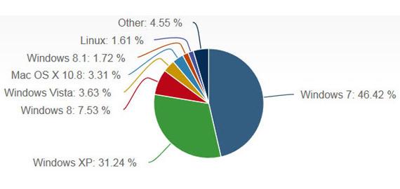 desktop os netapp stats oct 2013