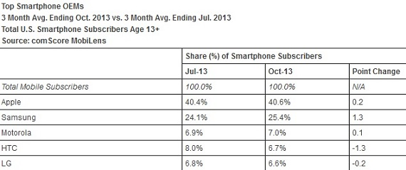 Android 52.2 percent USA